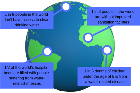 global water crises visual